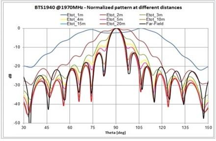 5G Antenna Characterisation