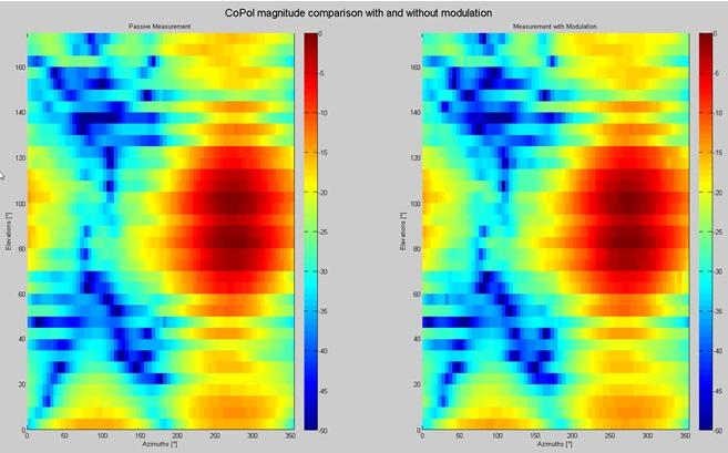 Co-polar Near Field of 8 element array antenna - Magnitude