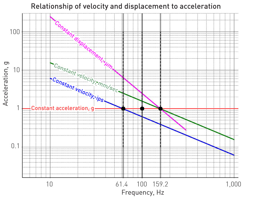 Frequency acceleration graph