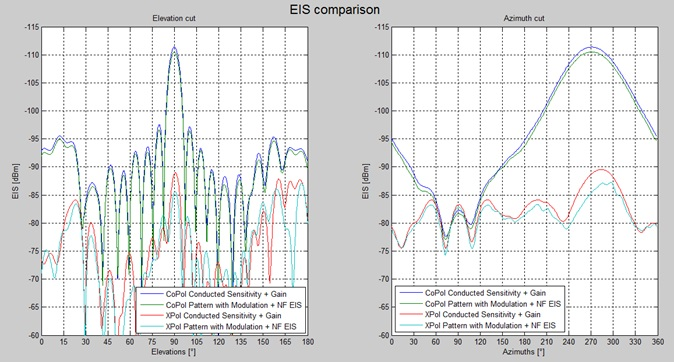 Measured EIS comparison to elevation and azimuth