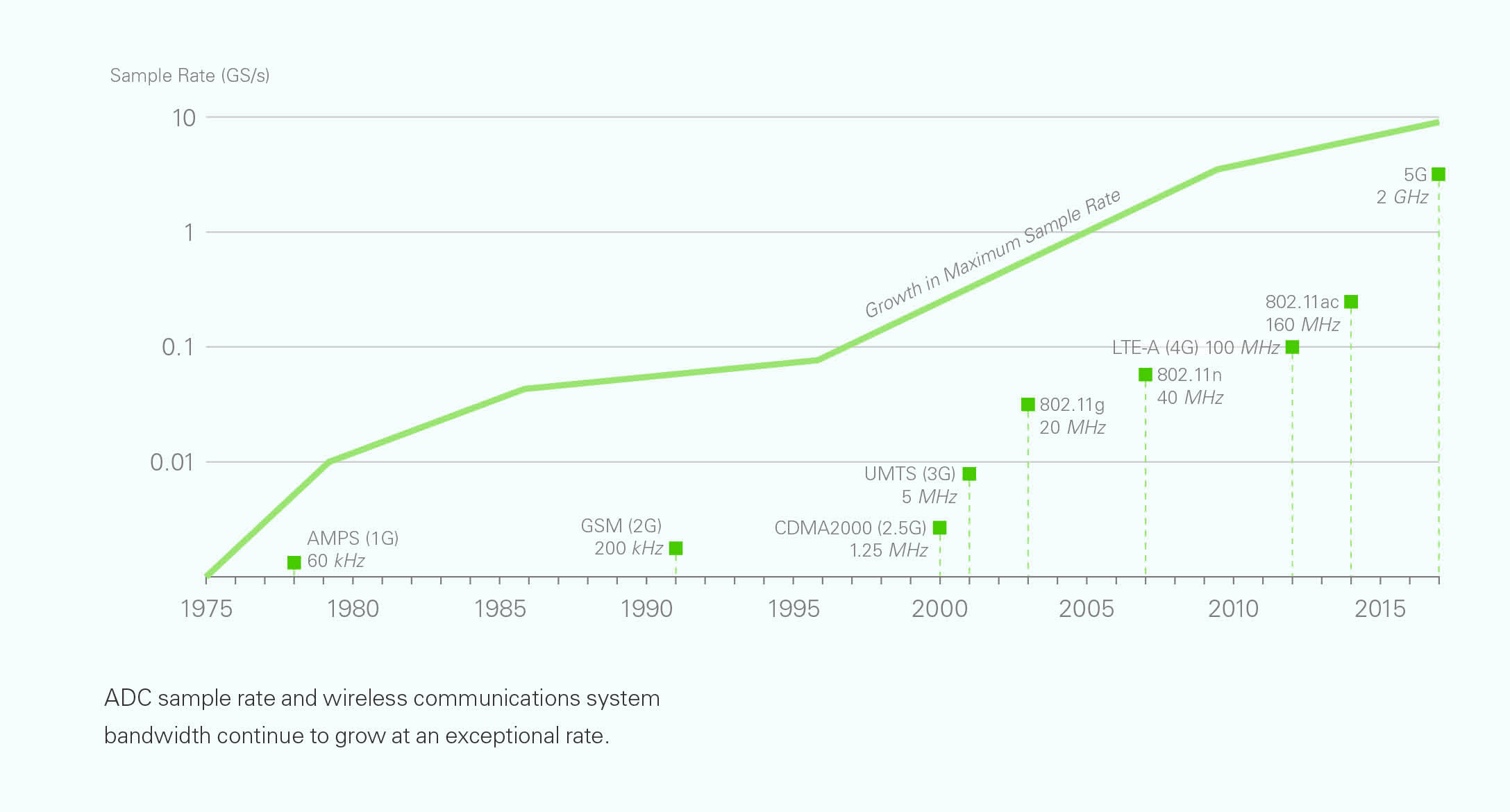 Bandwidth growth shows similarities to Moore's law
