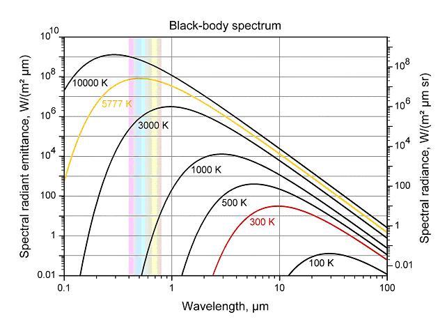 Black Body Spectrum