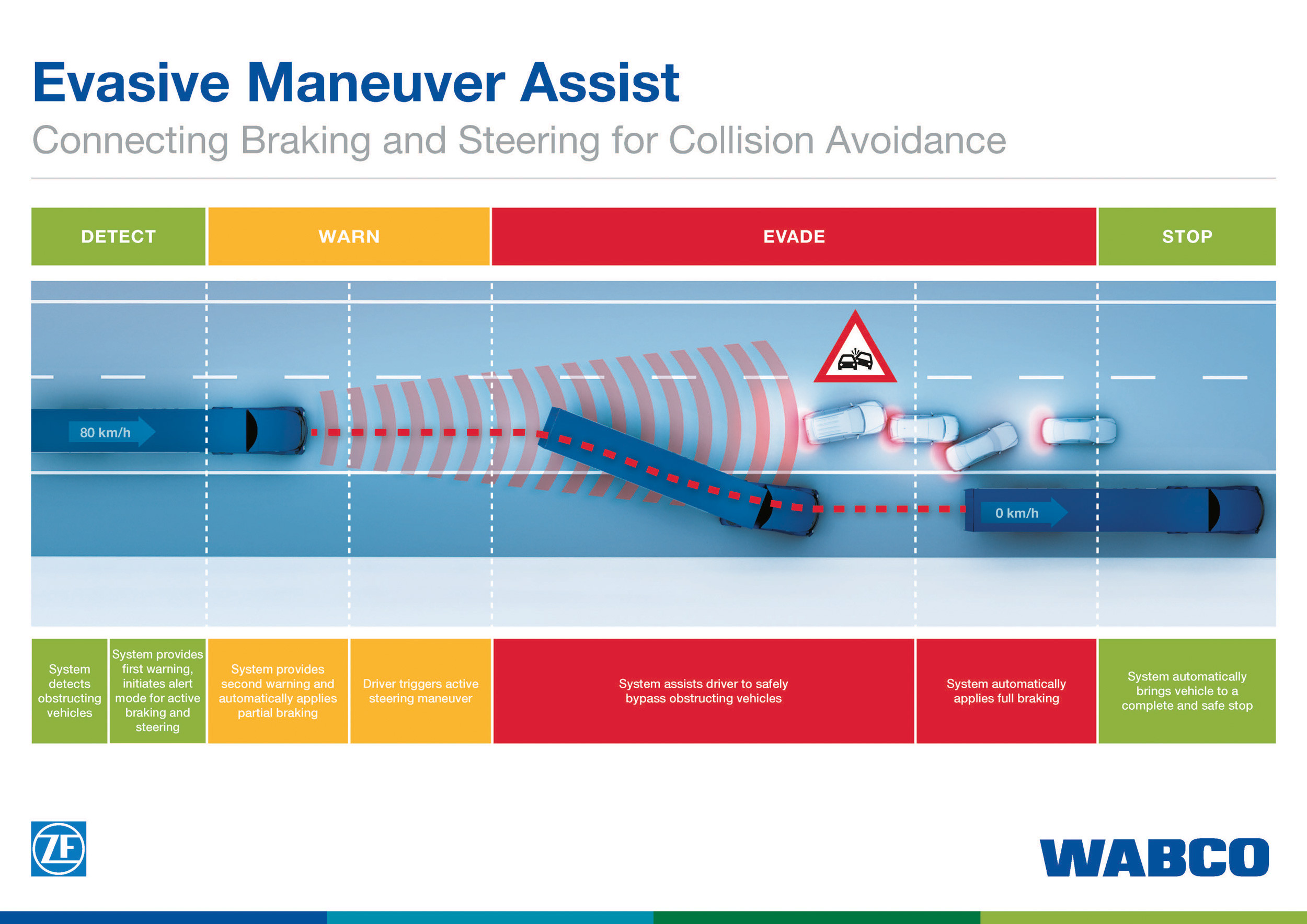 Evasive manoeuvre assist technology