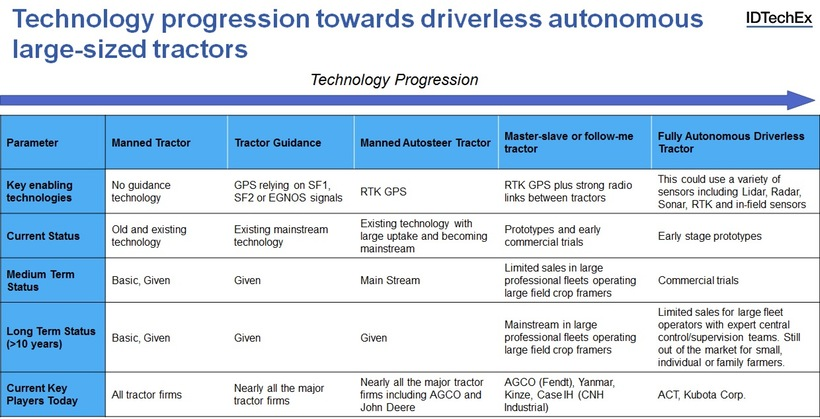 Technology development towards fully autonomous tractors