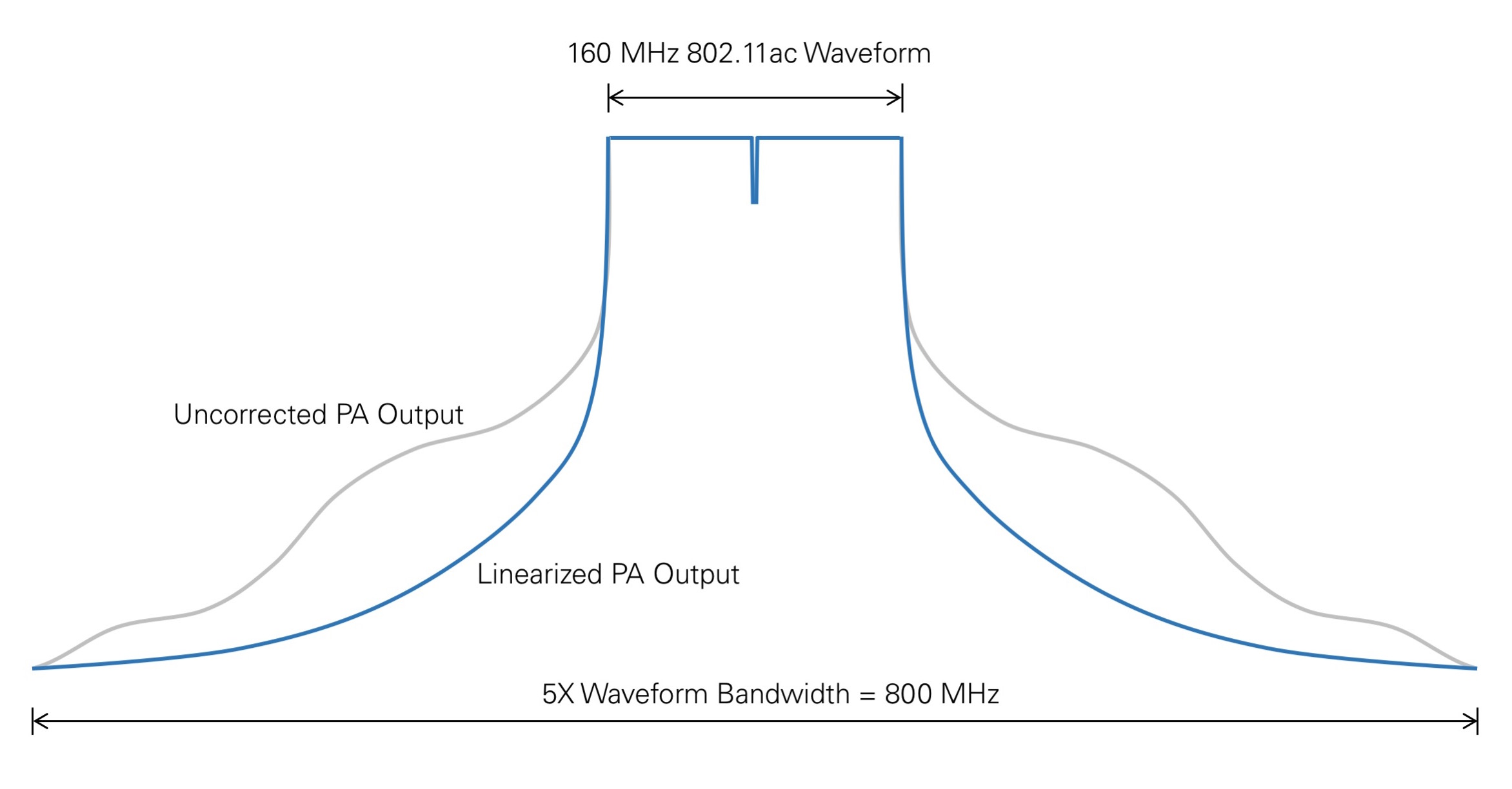 Figure 2 - Test equipment corrects for non-linear distortion
