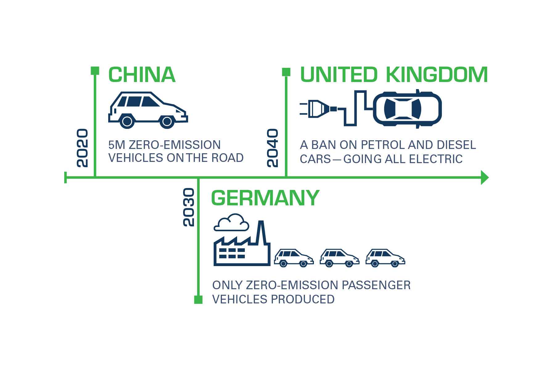 Global timeframes are short for vehicle electrification