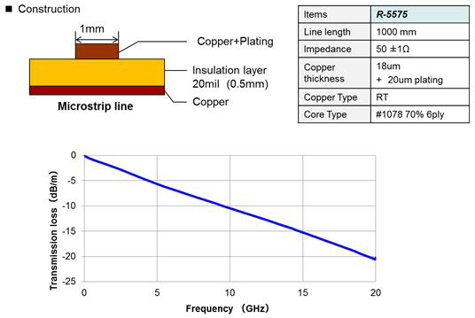 Halogen-free multi-layer board material for RF power amplifiers