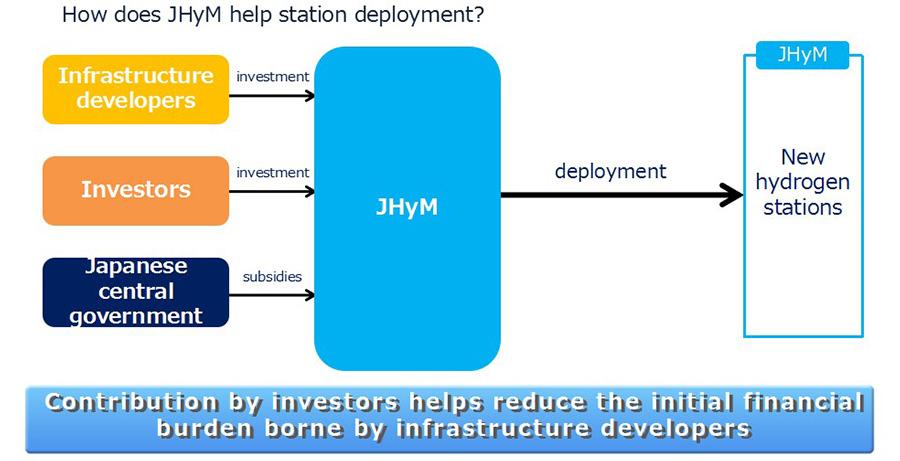 Hydrogen fuel deployment model for Japan