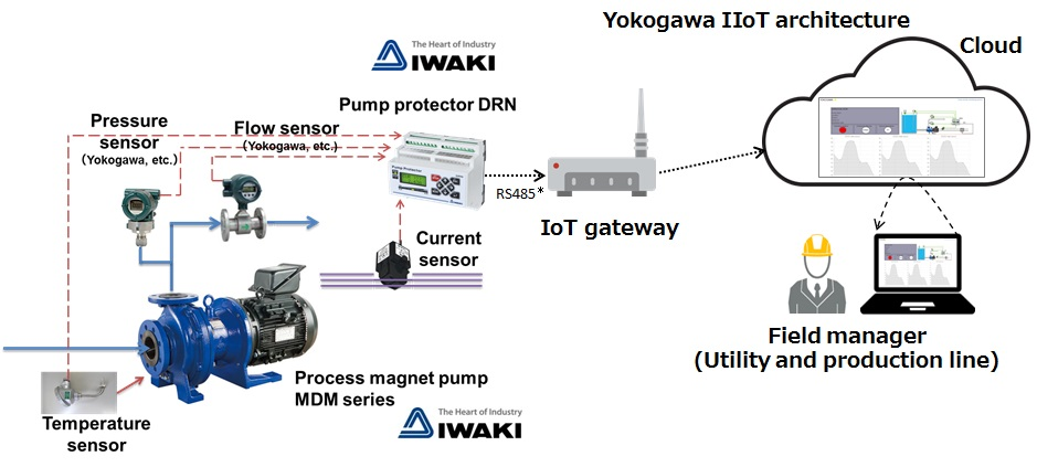 IIoT based remote pump monitoring service