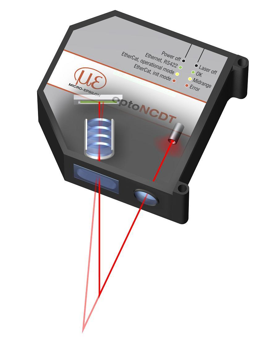 Laser triangulation principle