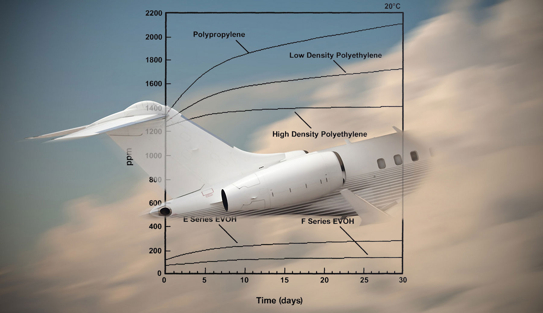 Permeability measurement for aerospace protection