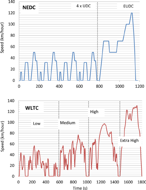 Profile comparison for NEDC and WLTP driving cycles