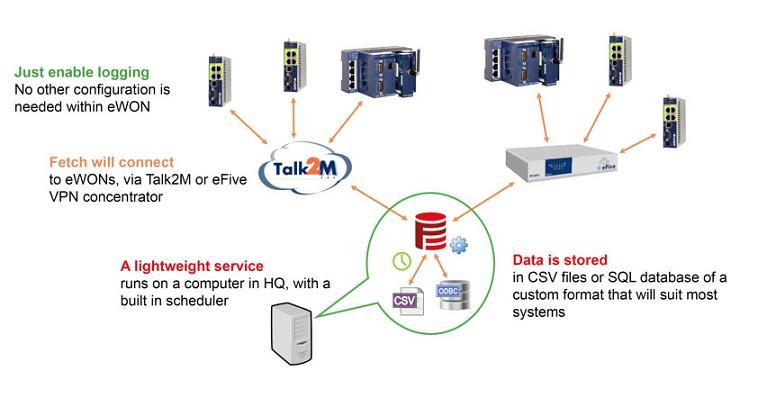 Remote data collection schematic