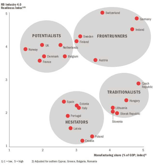 Roland Berger Industry 4.0 Readiness Index