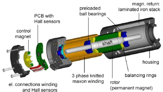 Schematic diagramme of a brushless motor