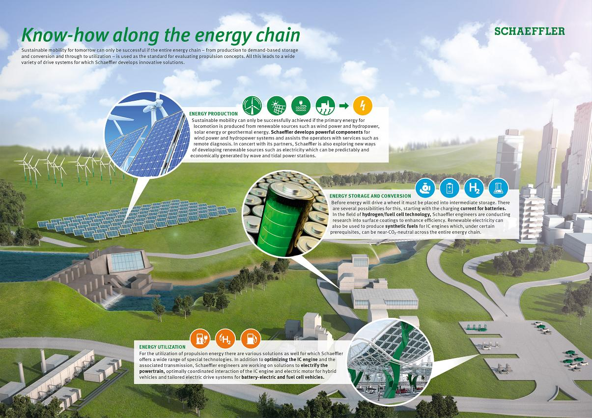 The Energy Chain