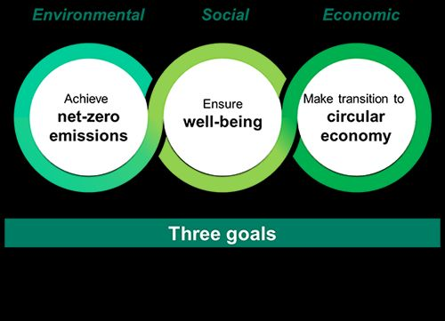 Three Yokogawa sustainability goals