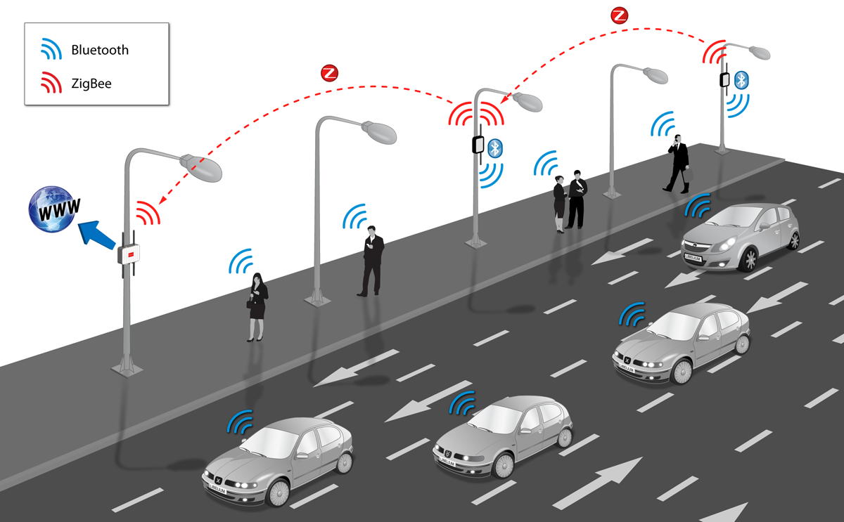 Traffic Monitoring Platform with Bluetooth Sensors over ZigBee