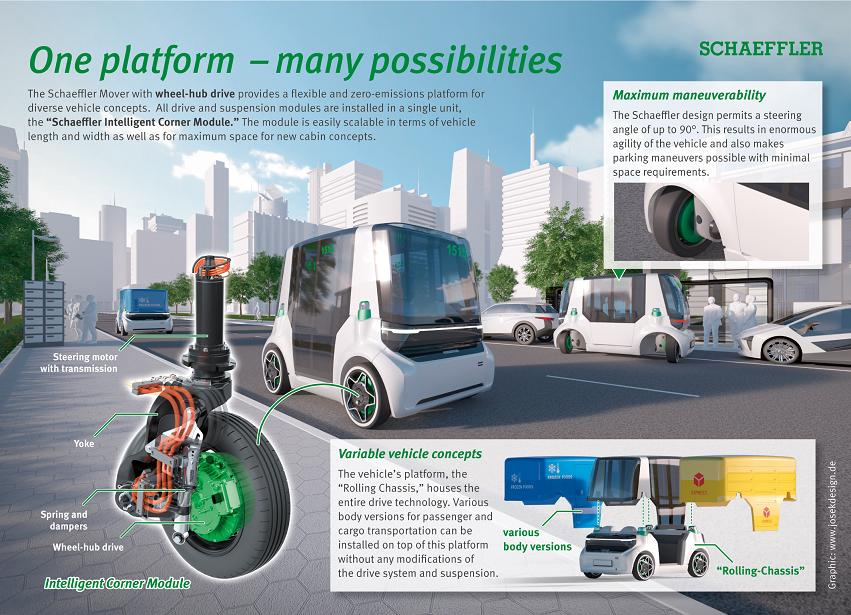 Wheel hub drive concept for electric vehicles