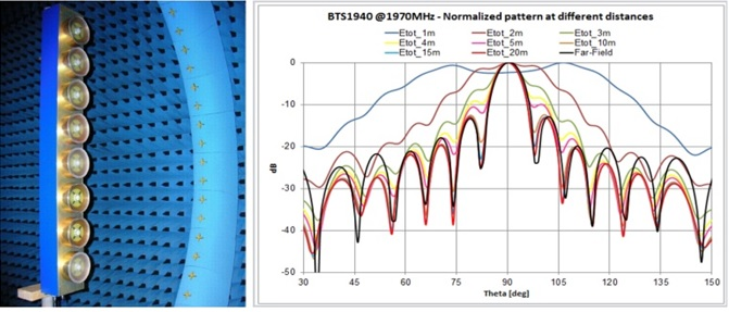 5G Measured elevation pattern at 2GHz