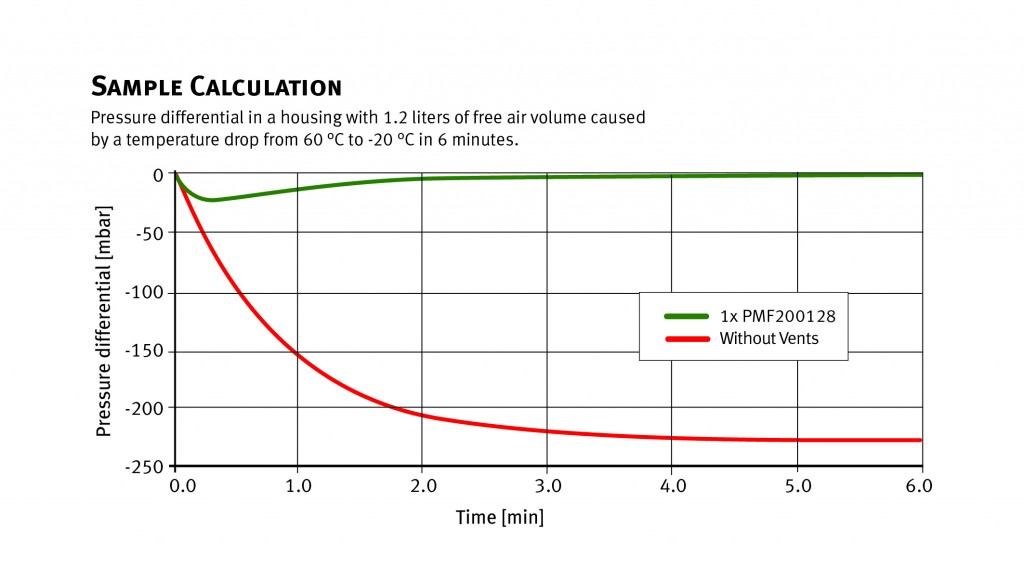 Impact of pressure on vented and unvented housings with 1.2 litres of free air pressure