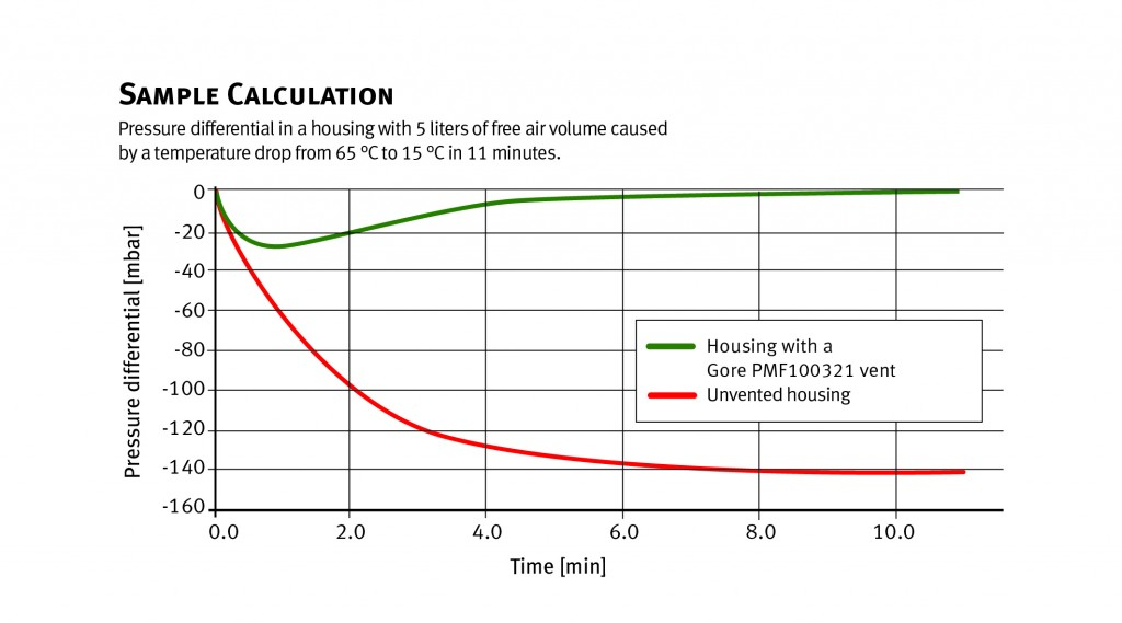 Sample calculation for pressure variations in vented and unvented housings