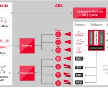 Autonomous Drive Emulation (ADE) platform High-Level Architecture