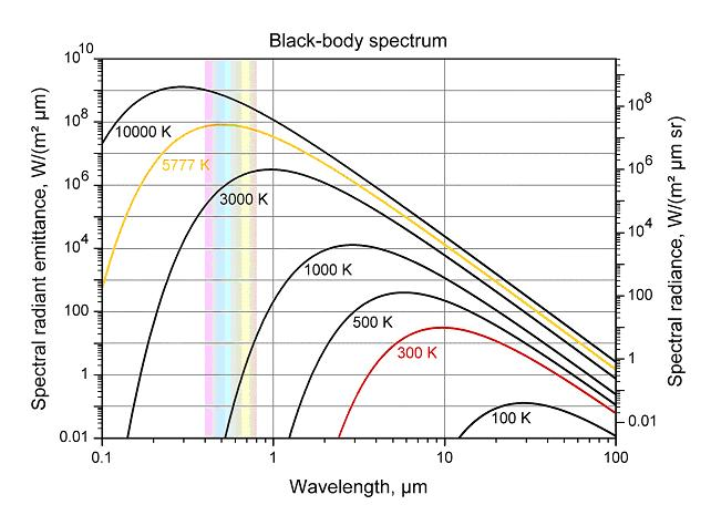Black Body Spectrum