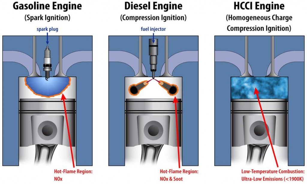 Combustion comparison petrol, diesel, HCCI