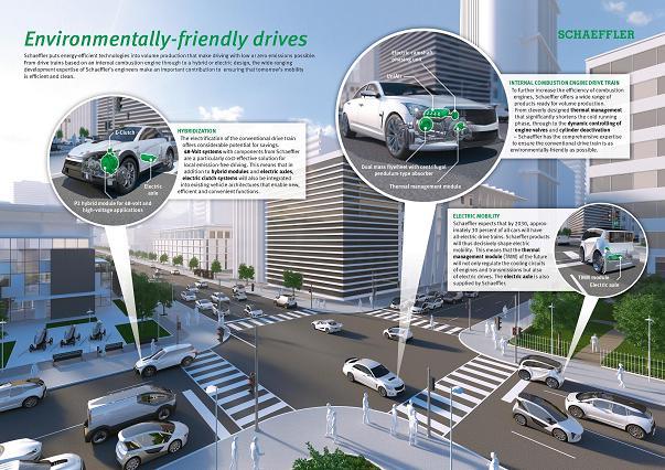 Environmentaly friendly drives