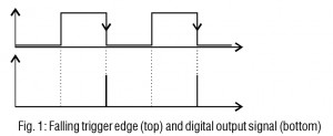 Falling trigger edge and digital output signal