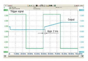 Time offset between trigger signal and analogue output signal
