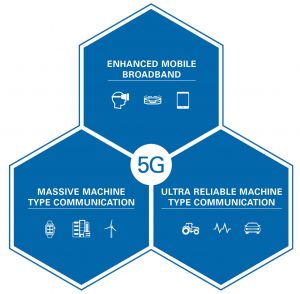 Figure 1 - Technical requirements of 5G