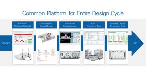 NI common design cycle platform