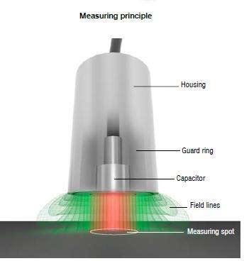 Non-contact capacitive sensor principle
