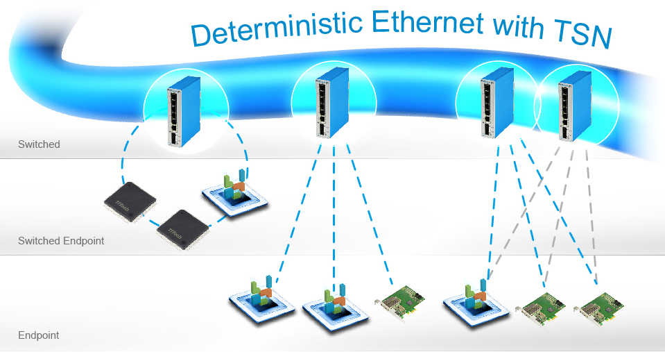 TSN Device Level IoT Architecture
