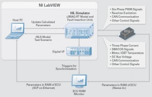 Verification Environment Using the PXI-based HIL System